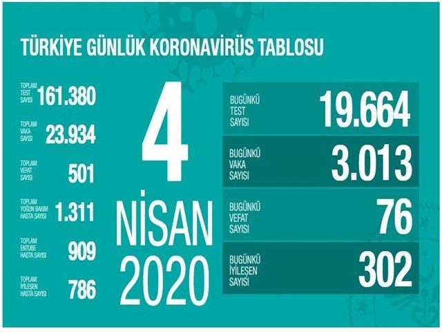 İşte Türkiye'de Bugün koronavirüsten hayatını kaybedenlerin sayısı
